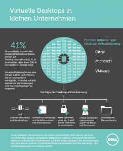 Infographic, Copyright by Dell